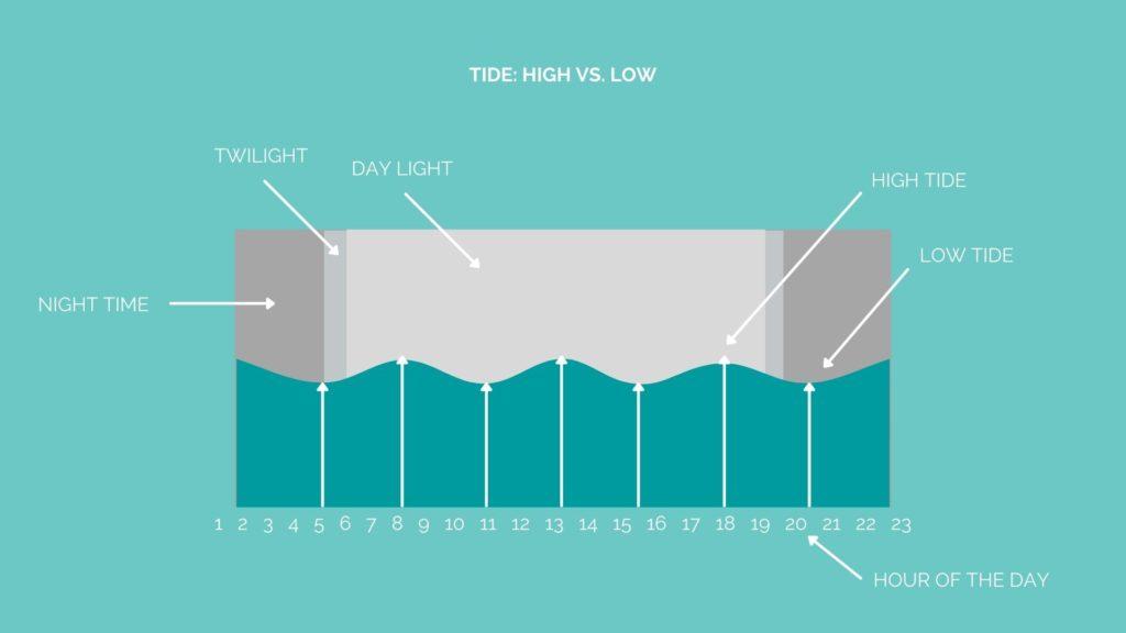 TIDE - HOW TO READ A SURF CHART - AOTEAROA SURF