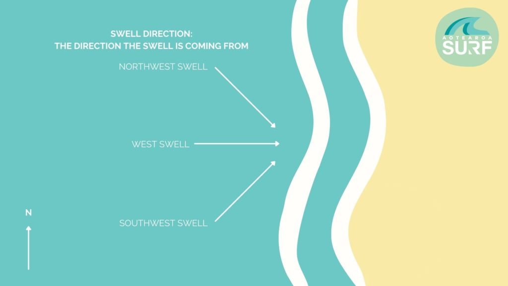 SWELL DIRECTION - HOW TO READ A SURF CHART - AOTEAROA SURF
