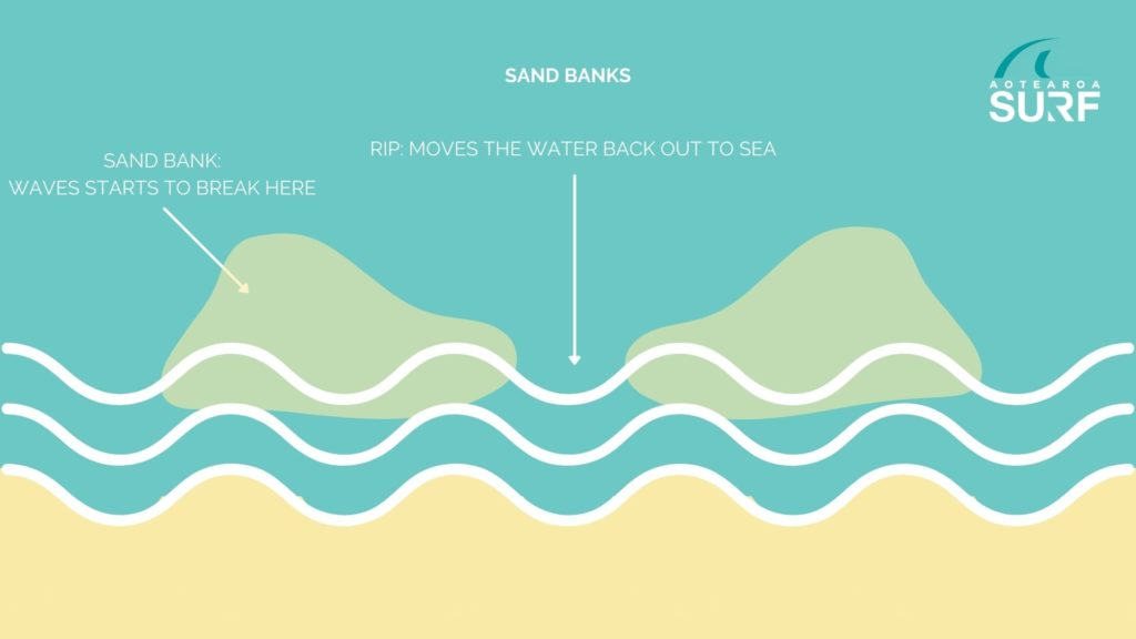 SAND BANKS - HOW TO READ A SURF CHART - AOTEAROA SURF