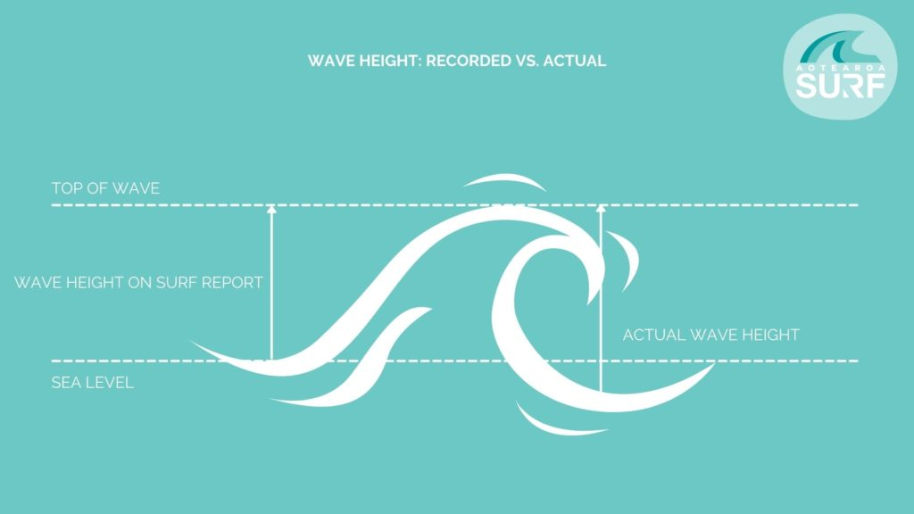 WAVE HEIGHT - HOW TO READ A SURF CHART - AOTEAROA SURF