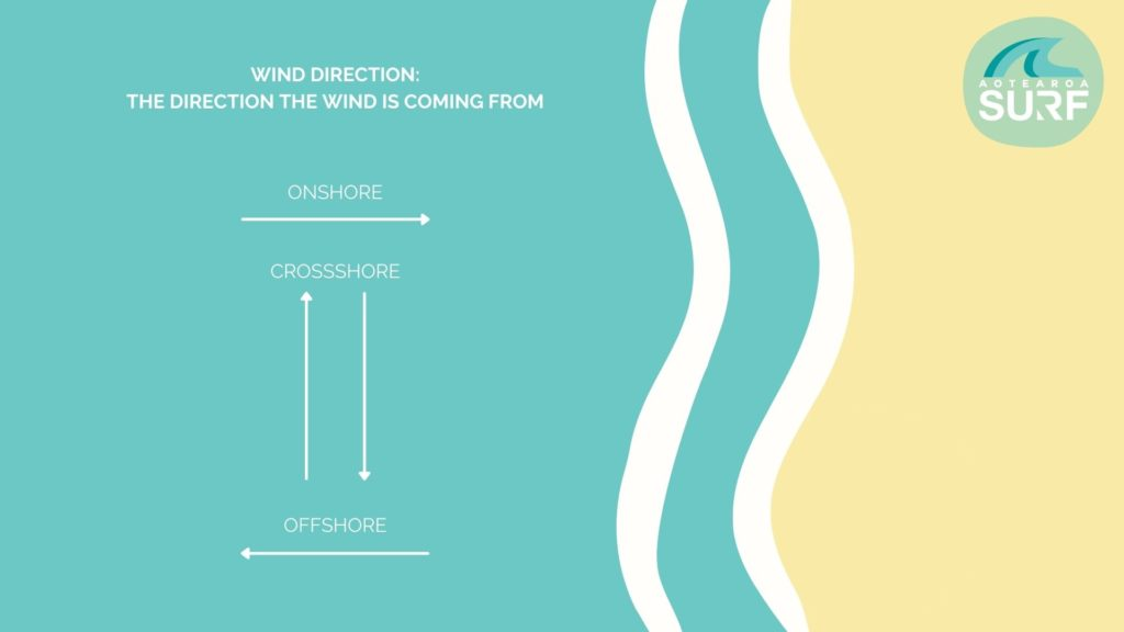 WIND DIRECTION - HOW TO READ A SURF CHART - AOTEAROA SURF