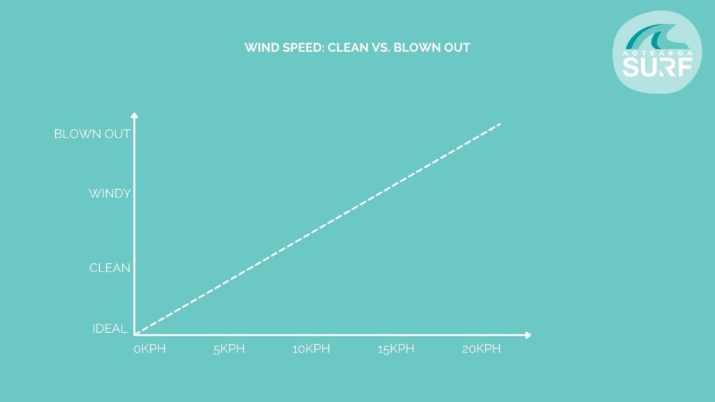 WIND SPEEED - HOW TO READ A SURF CHART - AOTEAROA SURF